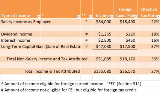 Foreign Earned Income Exclusion Spreadsheet