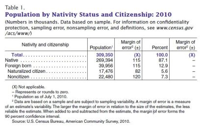 Table 1 Census Report Foreign Born