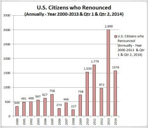 Former US Citizens Bar Chart - Including Qtrs 1 and 2 - 2014