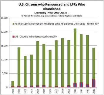 Chart - USCs Who Renounce Compared to LPRs who Abandon