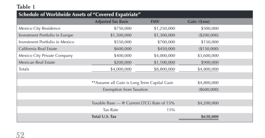 Table of Mark to Market Gain from Expatriation Article p 52