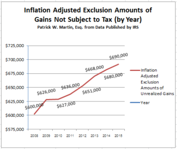 Inflation Adjusted Chart of Unrealized Gains free from Tax - Expatriation - Mark to Market Tax
