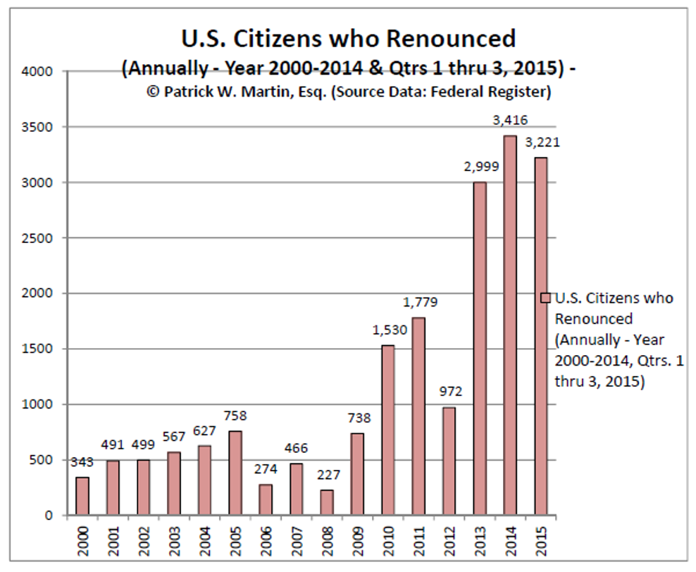 Immigration law considerations tax expatriation us citizens who renounced chart qtr 3 2015 fandeluxe Images