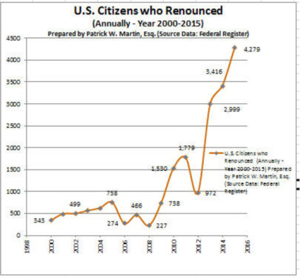 USC Renunciations Graph Through 2015 Excel Created